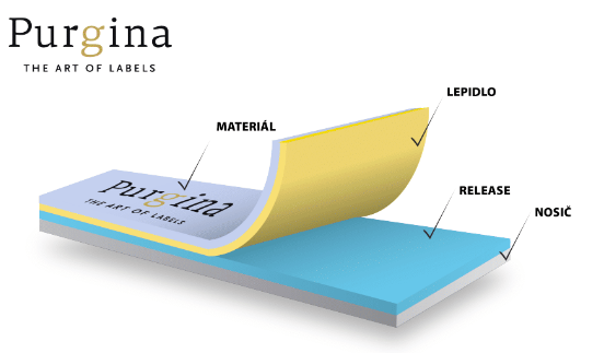"""Self-adhesive labels (""""stickers"""") are constructed with layers of base line with """"release"""", glue and the top material. Each of these layers has many variations"""