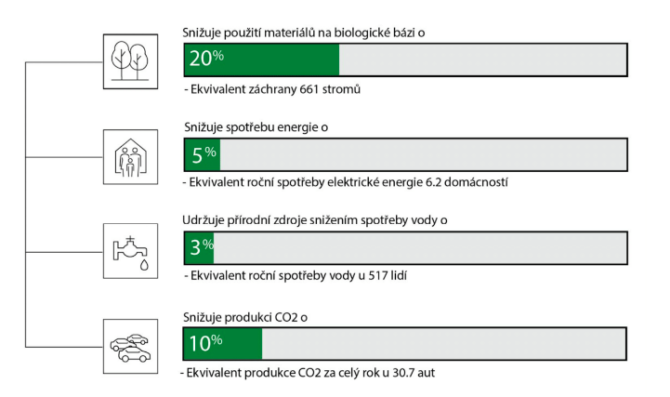 For example asemi-gloss recycled paper material needs 20% less raw materials and 3% less water to be produced with 5% less electric energy used and the CO2 side-production is 10% lower too (source: Avery Dennison, 2020).