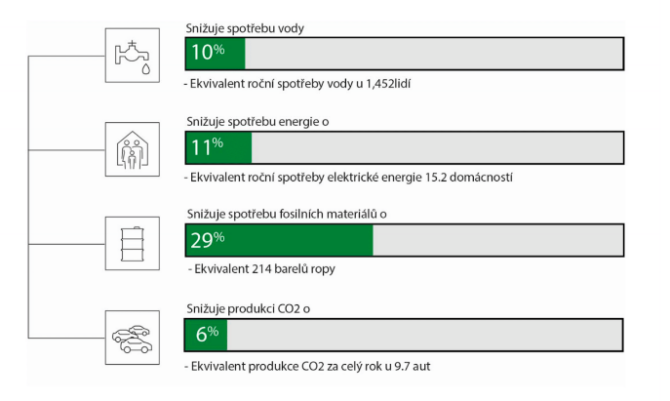 Foil made of recycled plastic materials decreases consumption in fossil raw materials for29% less, 10% less water is needed and11% less electric energy is used with 6% lower CO2 side-production! (source: Avery Dennison, 2020)